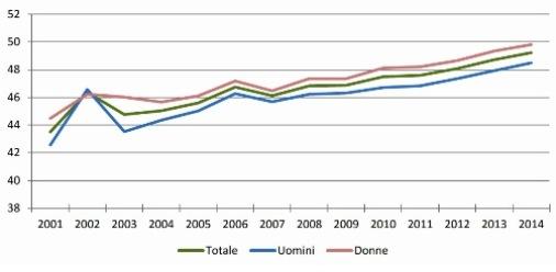 graf5 Andamento dell'età media del totale del pubblico impiego